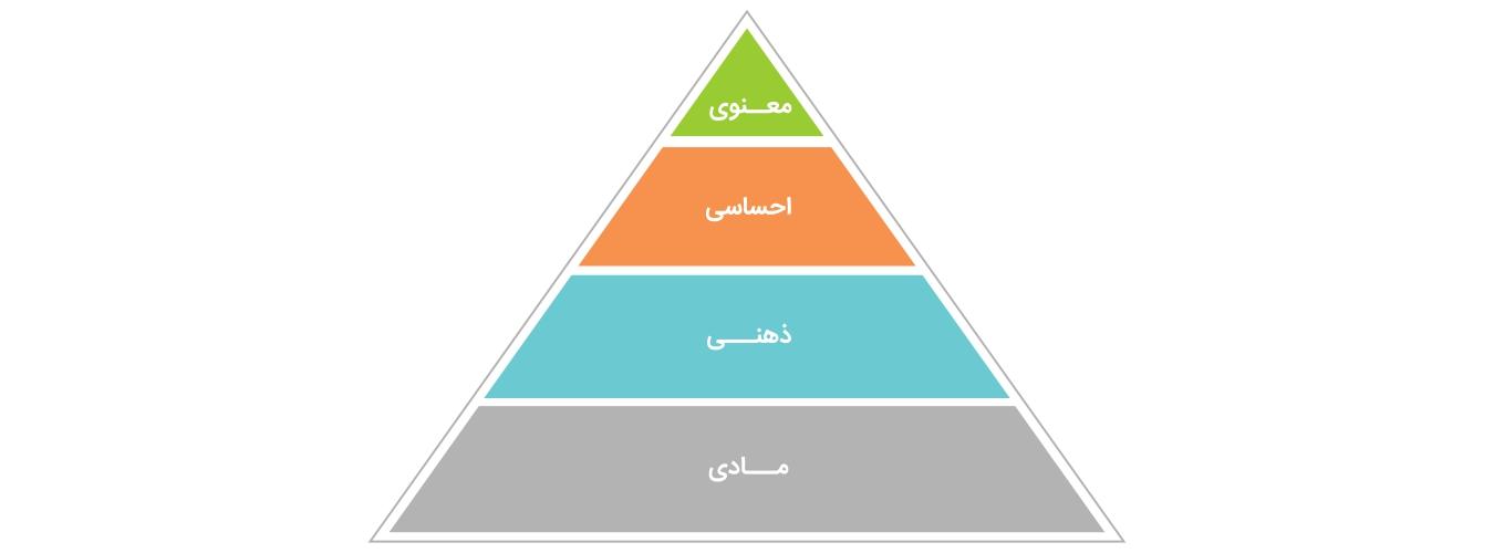 چهار سطح تشکیلدهنده انرژی ما