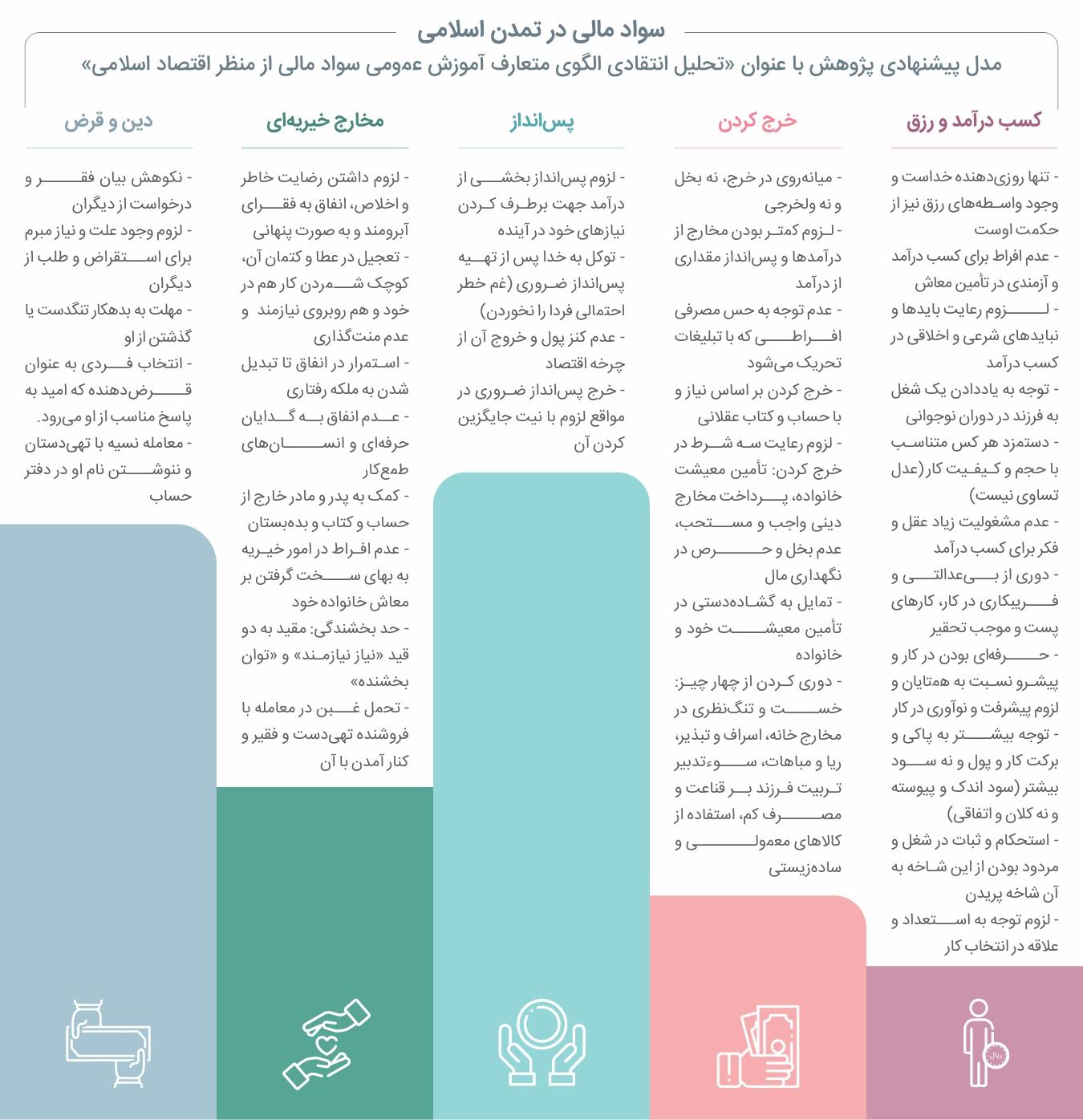 سواد مالی در تمدن اسلامی